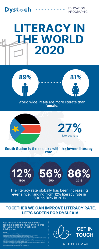 Illiteracy infographic 2020